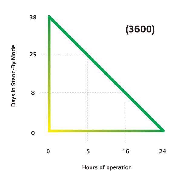 Akku-Diagramm Glite Pro1200