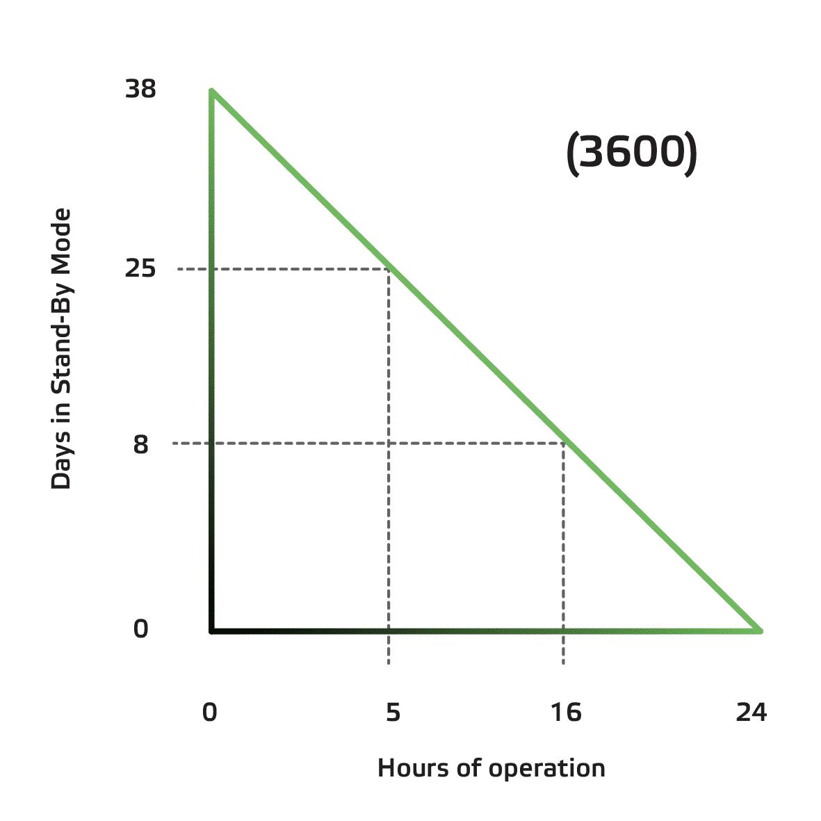 Diagramm für Akku GlitePro 3600+